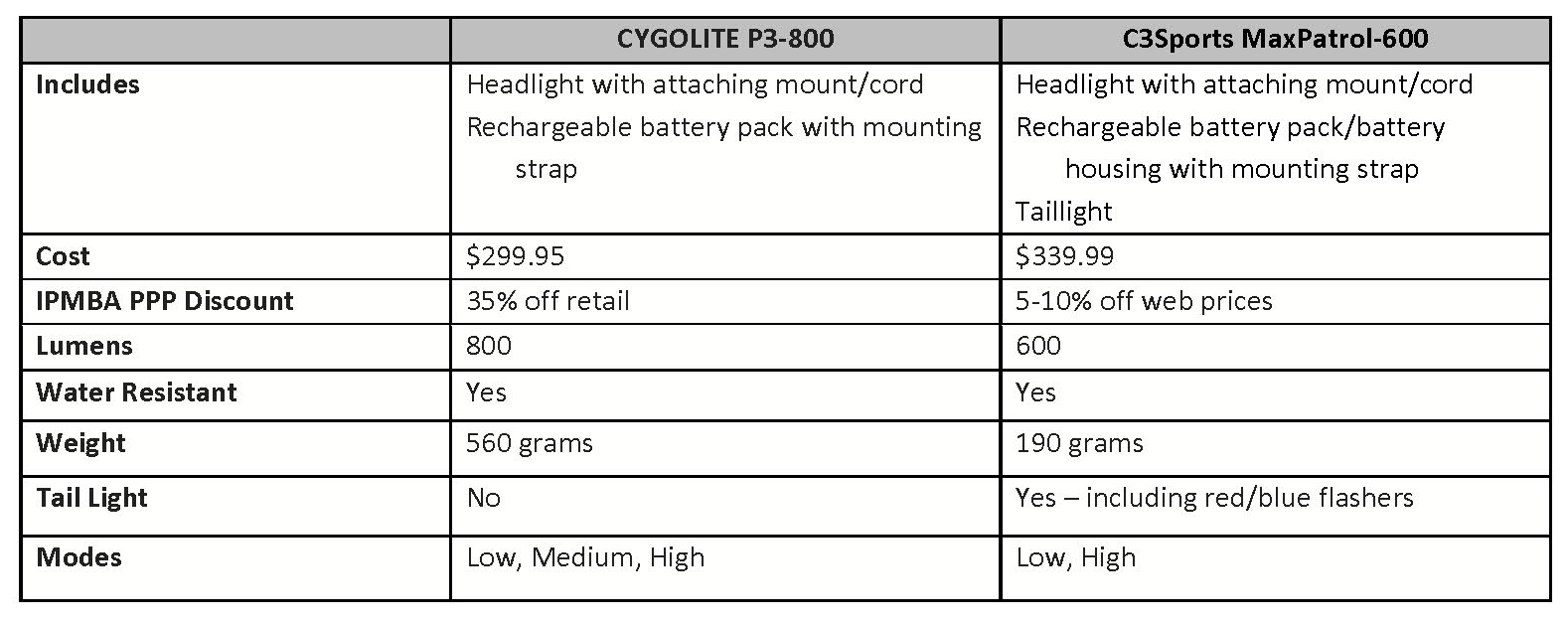 Cygolite P3-800 vs. C3Sports MaxPatrol-600