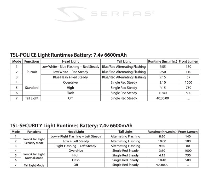 Serfas TSL Police Lighting Systems:  1400 Lumens.  Watch Out, Bad Guys!